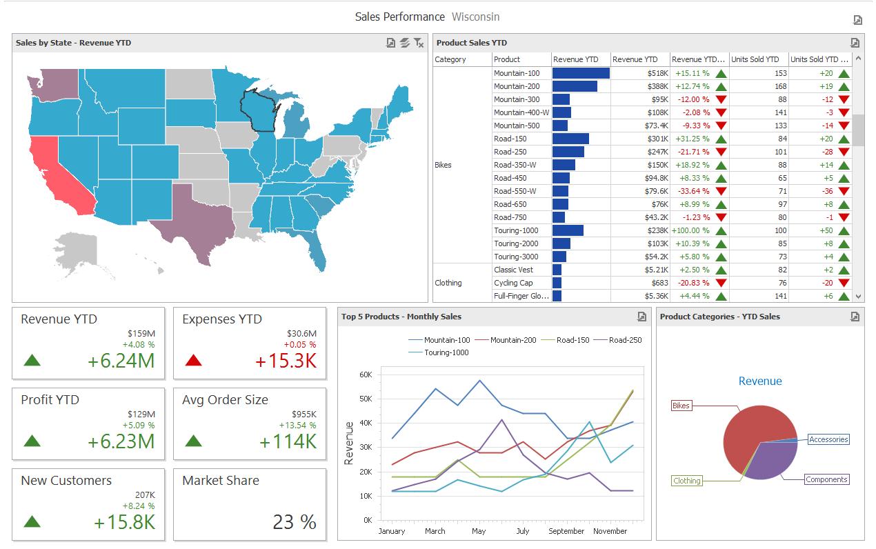 Analysis of Sales performance