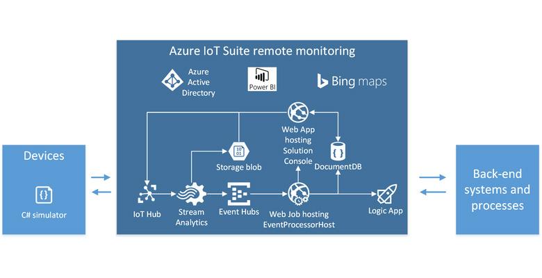 Azure IoT Suite Dallas