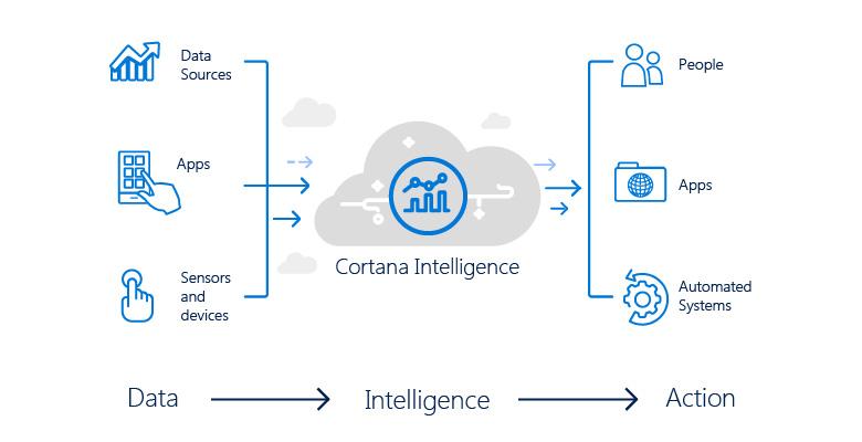 Cortana Intelligence Suite Dallas