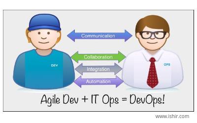 Agile software development Dallas