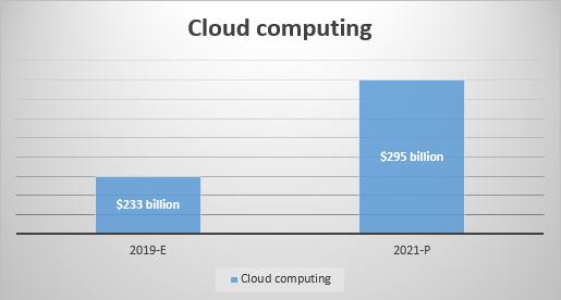 Cloud Services Dallas