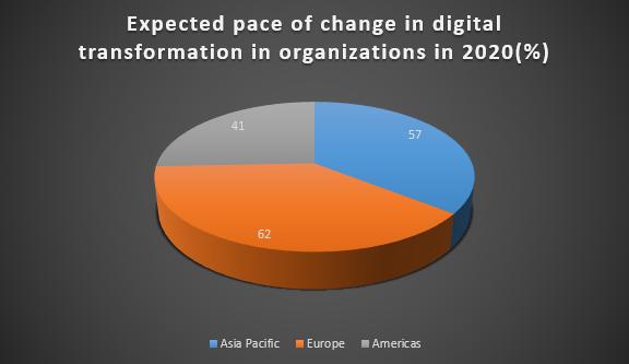 Digital Transformation Company Dallas