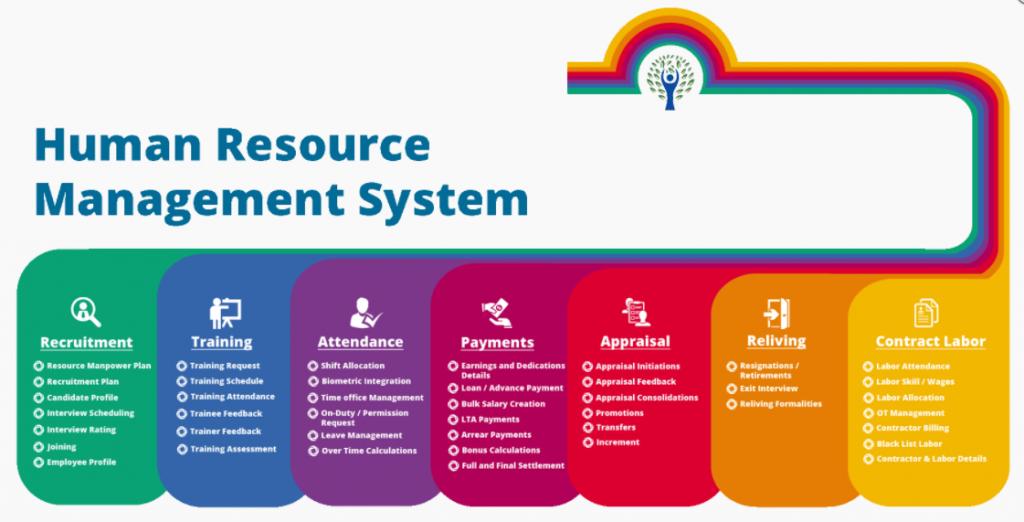 Human Resource Management Software(HRMS) Development Company